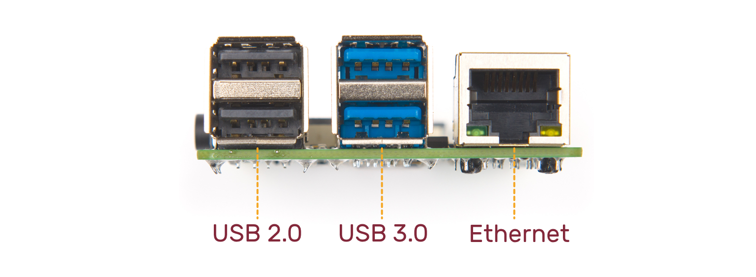 Image of Raspberry Pi 4 USB Ports. 2x USB 2.0 ports on the left, 2x USB 3.0 ports in the middle. RJ45 Connector on the right for true Gigabit Ethernet